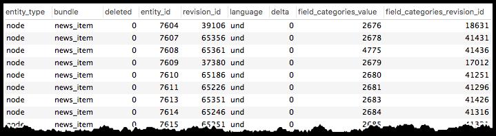 field_categories table