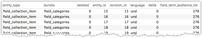 field_data_field_term_audience table